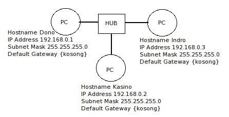 Topologi LAN Lab Warkop