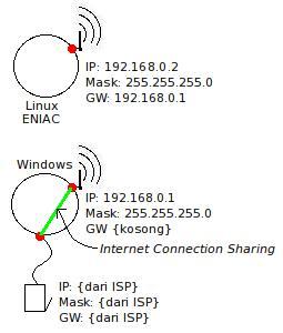 Berbagi Koneksi dengan Medium WiFi