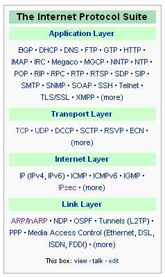 Layer-Layer dan Protokolnya Pada TCP/IP