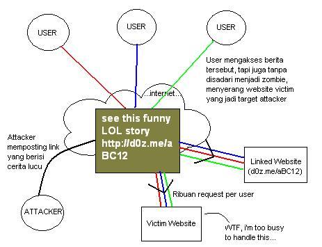 Pemendek URL d0z.me