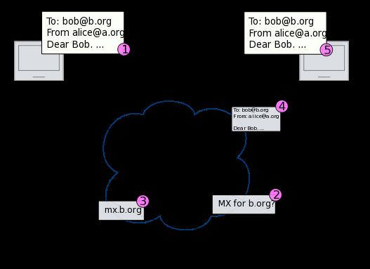 Ilustrasi Sistem Email
