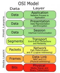 Format enkapsulasi dari Data, Segments, Packets, Frames