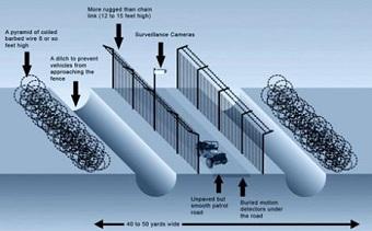 Desain Pagar Border Area yang Berlapis
