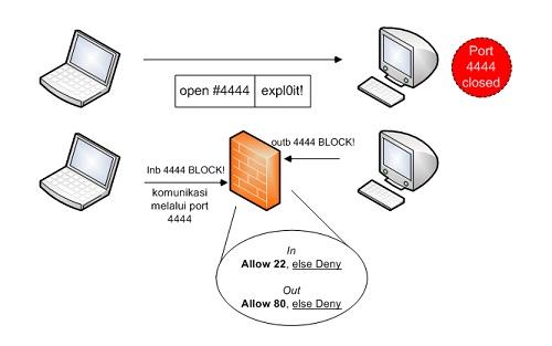 Firewall Target Memfilter Koneksi
