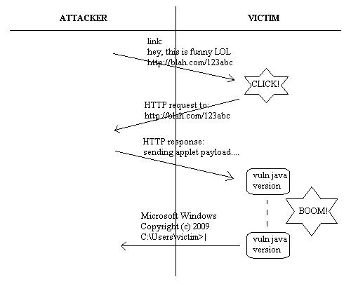 Step by Step Exploitasi