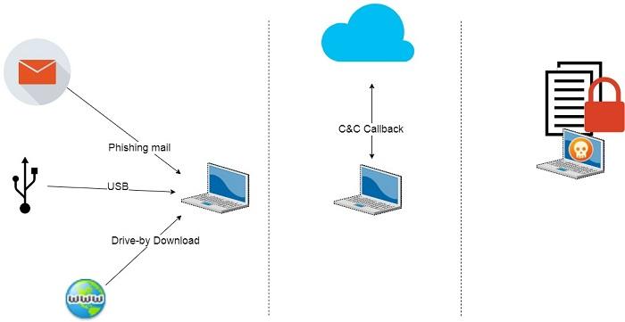 Ransomware Generasi 1