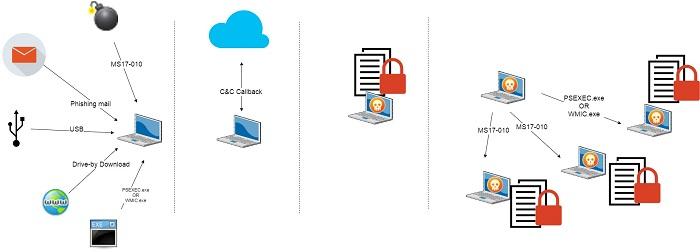 Ransomware Generasi 3